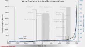 World-Population-Development-Index